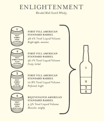 compass box enlightenment ingredients